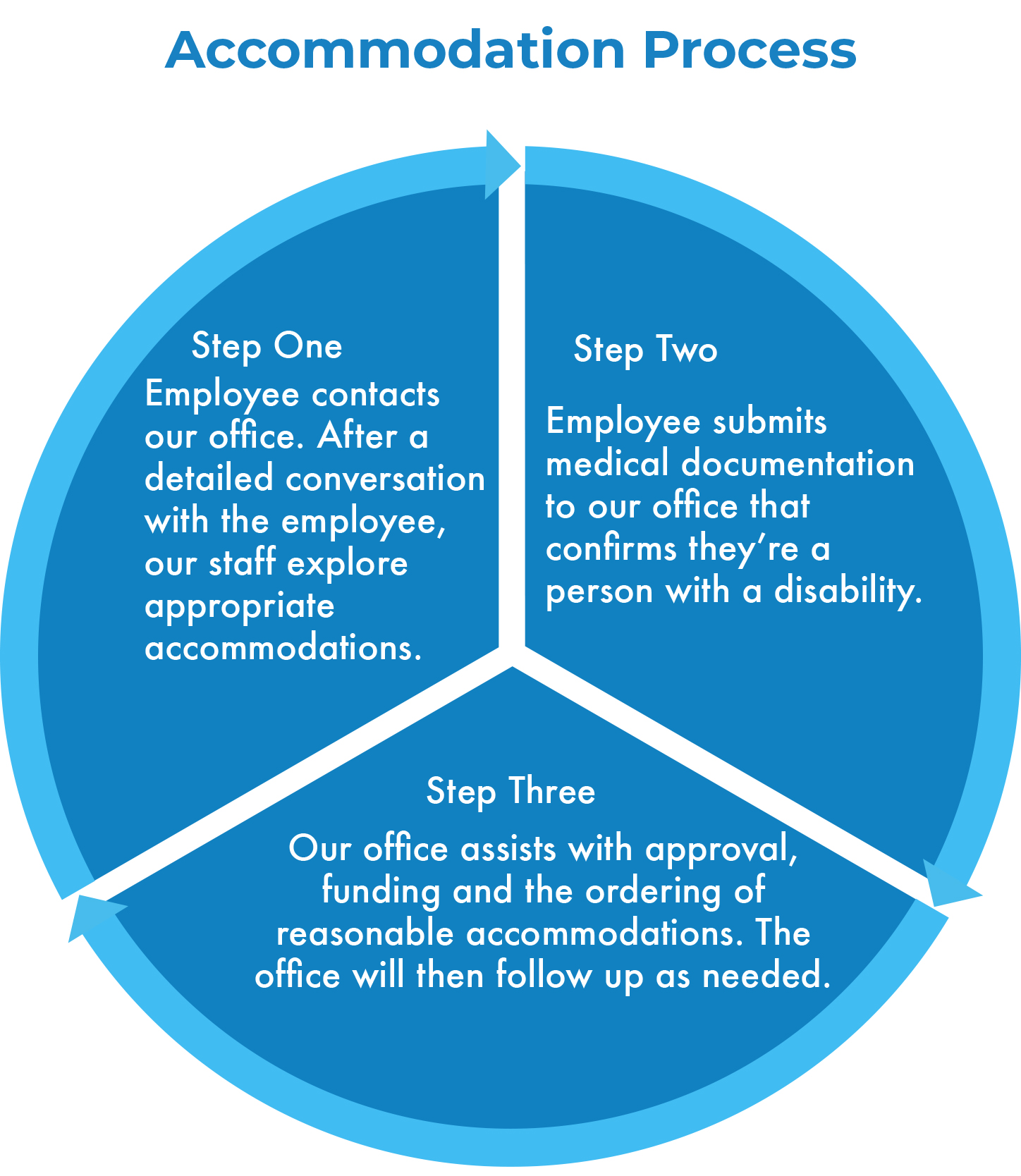 ADA Accommodations Process wheel. Step One: Employee contacts our office. After a detailed conversation with the employee, our staff explore appropriate accommodations. Step Two: Employee submits medical documentation to our office that confirms they're a person with a disability. Step Three: Our office assists with approval, funding and the ordering of reasonable accommodations. The office will then follow up as needed.