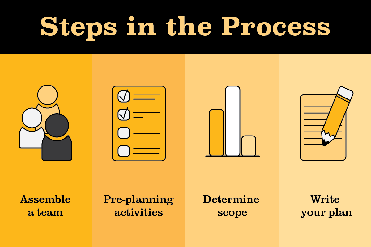 Steps in the Process. Assemble a team. Pre-planning activities. Determine scope. Write your plan.