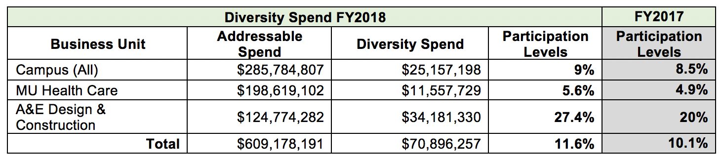 Chart showing figures from annual spend.