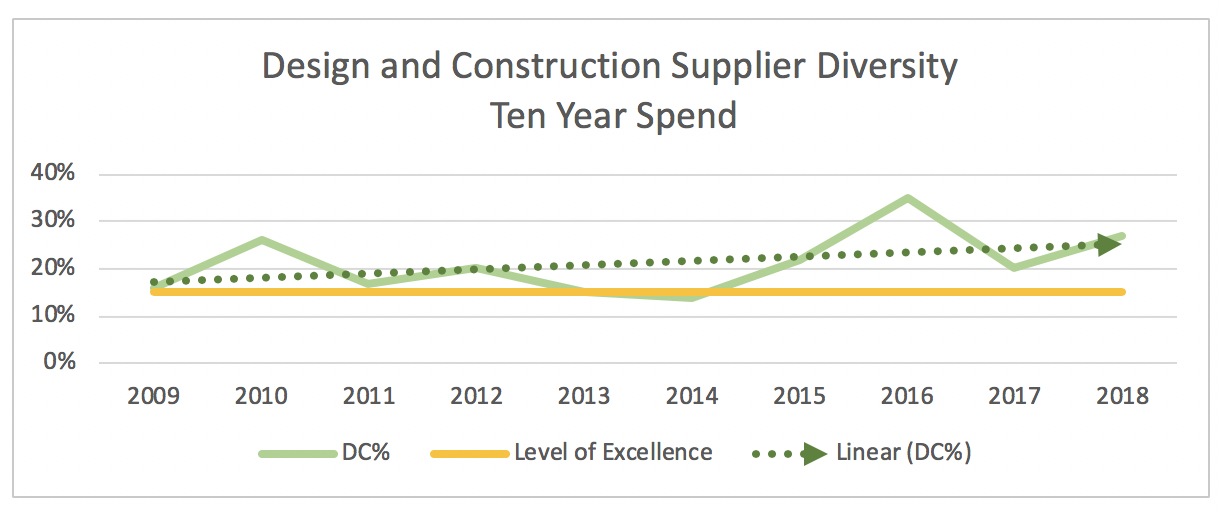 Chart showing an increase in the 10-year spend from UM System