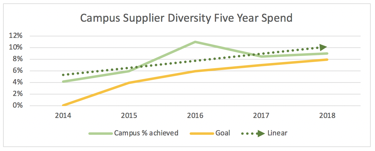 Campus Supplier Diversity Five Year Spend chart showing an increase