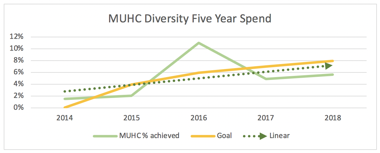 MUHC Diversity Five Year Spend Chart showing an increase