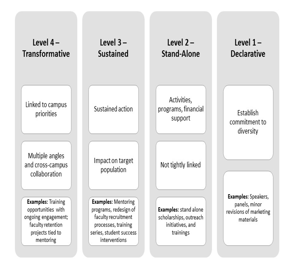 Chart with four gray columns and text boxes inside: Level 4 - Transformative: Linked to campus priorities. Multiple angles and cross-campus collaboration. Examples: Training opportunities with ongoing engagement; faculty retention projects tied to mentoring. Level 3 - Sustained: Sustained action. Impact on target population. Examples: Mentoring programs, redesign of faculty recruitment processes, training series, student success interventions. Level 2 - Stand-Alone: Activities, programs, financial support. Not tightly linked. Examples: stand-alone scholarships, outreach initiatives, and trainings. Level 1 - Declarative. Establish commitment to diversity. Examples: Speakers, panels, minor revisions of marketing materials.