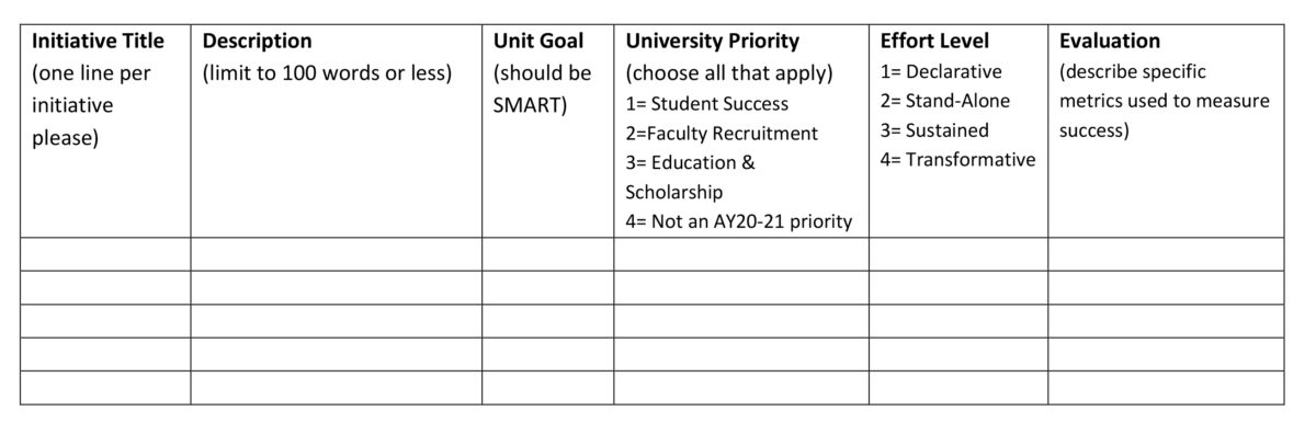 Chart with six columns: Initiative Title (one line per initiative please). Description (limit to 100 words or less). Unit Goal (should be SMART). University Priority (choose all that apply) 1= Student Success 2=Faculty Recruitment 3= Education & Scholarship 4= Not an AY20-21 priority. Effort Level 1= Declarative 2= Stand-Alone 3= Sustained 4= Transformative. Evaluation (describe specific metrics used to measure success).